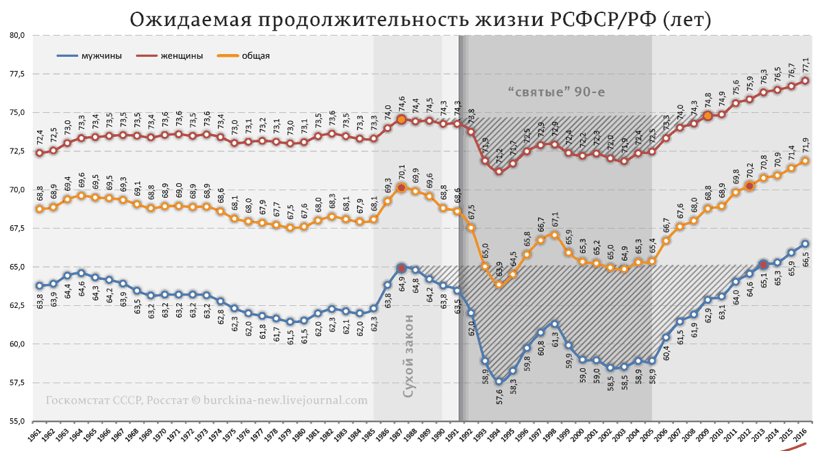 Ожидаемая-продолжительность-жизни-РСФСР-РФ-(лет)