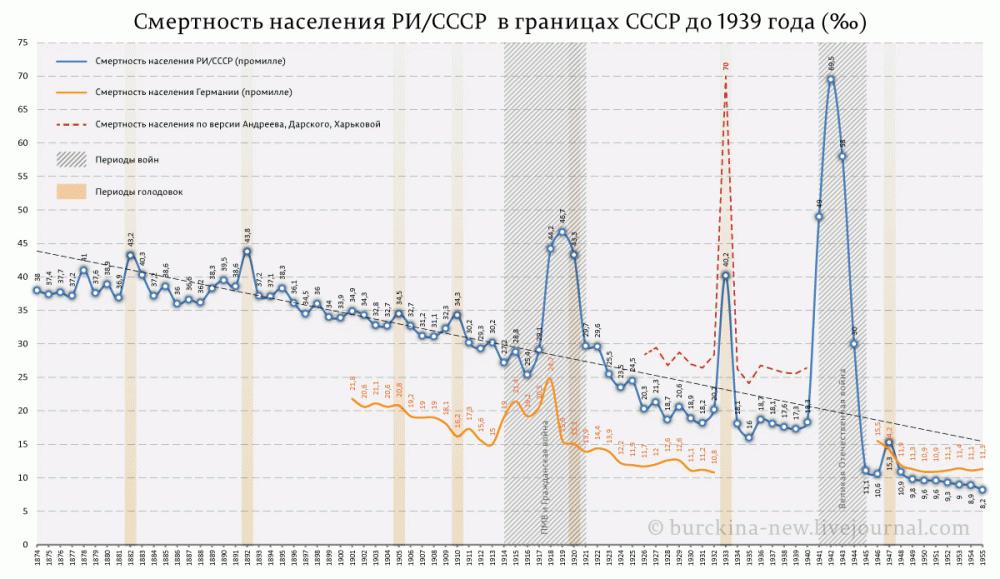 Смертность-населения-РИ-СССР--в-границах-СССР-до-1939-года