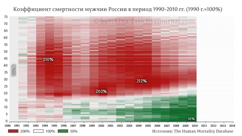 Половозрастная-смертность-мужская РФ