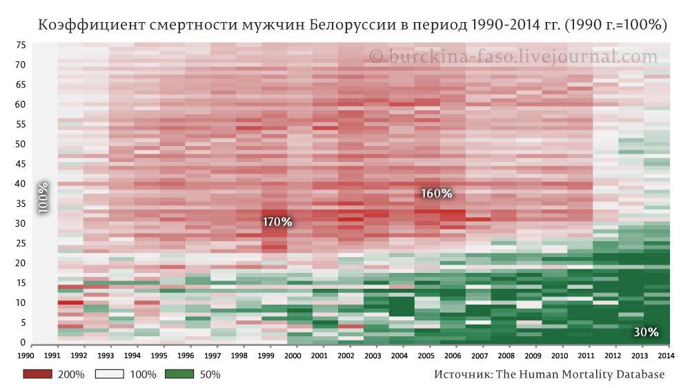 Половозрастная-смертность-мужская Белоруссия