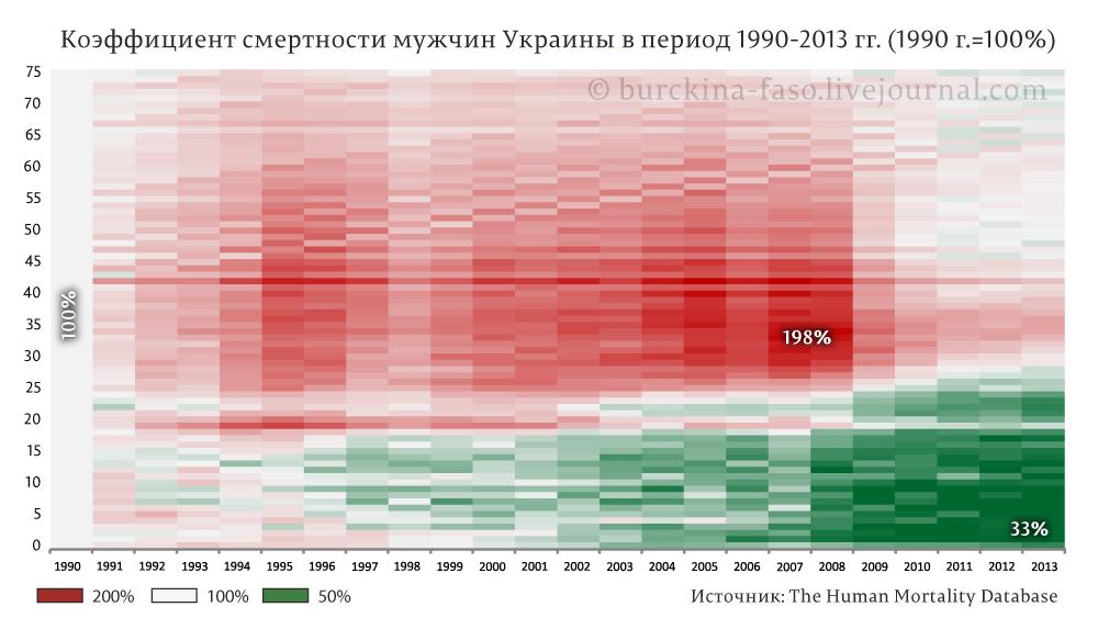 Половозрастная-смертность-мужская Украина