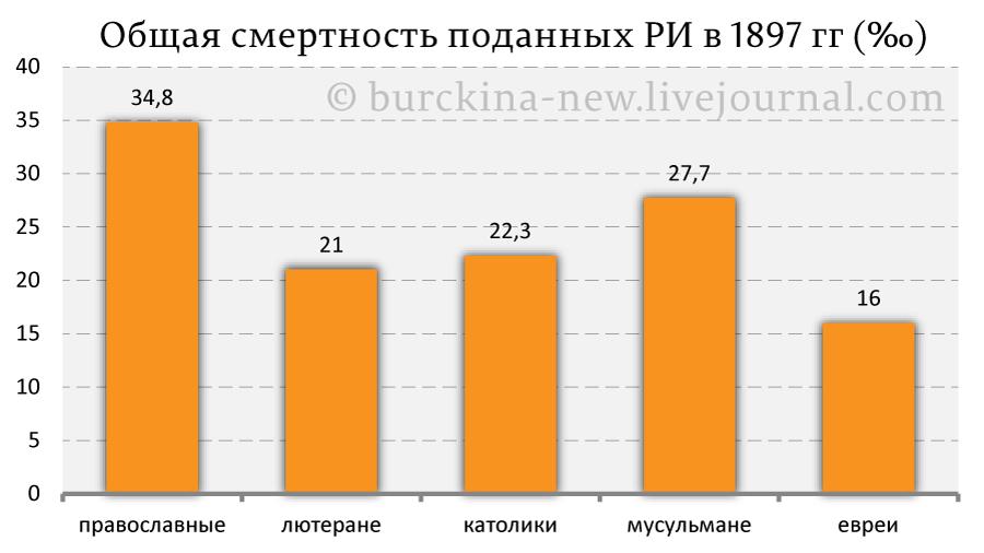 Общая-смертность-поданных-РИ-в-1897-гг-(‰)
