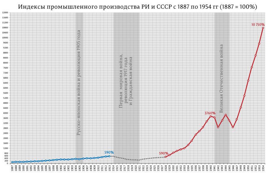 промышленное производство РИ, СССР_01