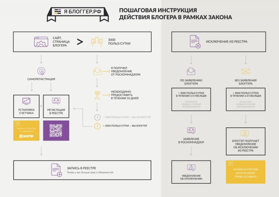 iamblogger-infographic-53c64f7cde002