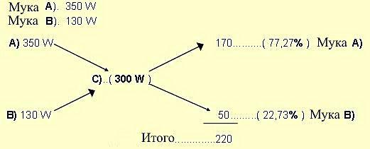 Una formula sencilla y práctica para hacer mezclas de diferentes fuerzas de Harinas