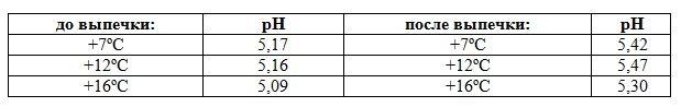 Влияние температуры брожения на показатель pH.JPG