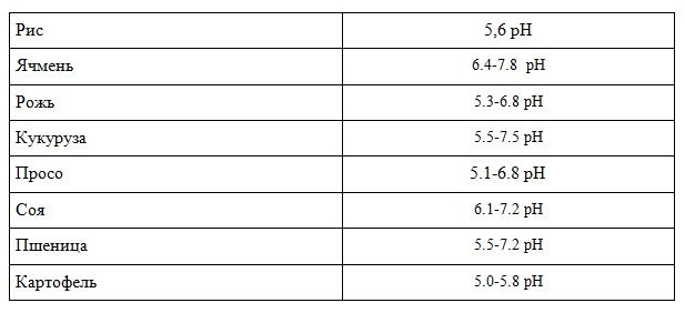 Вот оптимальные показатели pH для некоторыx культур.JPG