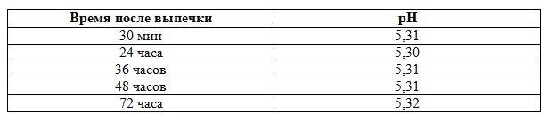 Изменения показателя pH при хранении.JPG