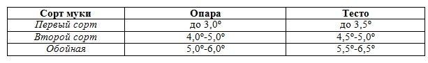 Кислотность опары и теста.JPG