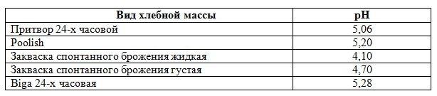 Показатель pH у различных видов преферменто.JPG