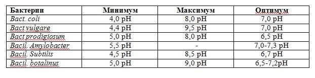 Предельные и оптимальные значения pH.JPG