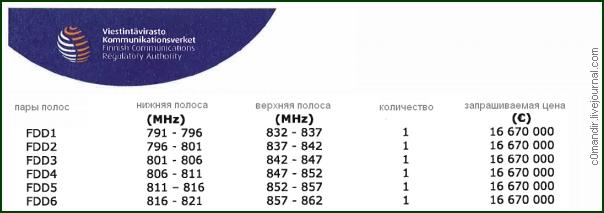 FICORA LTE 800 2012
