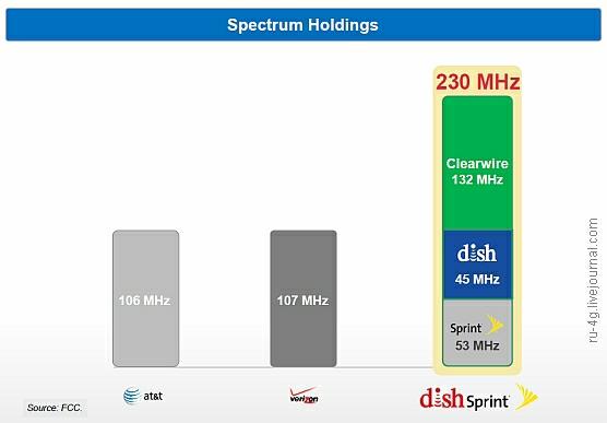 Dish Network spectrum Sprint Nextel plus Clearwire