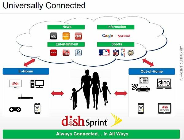 Dish Network and Sprint Nextel