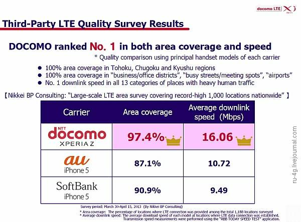NTT DoCoMo vs Au and SoftBank 2012_fin_end