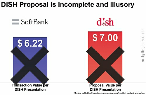 SoftBank vs Dish