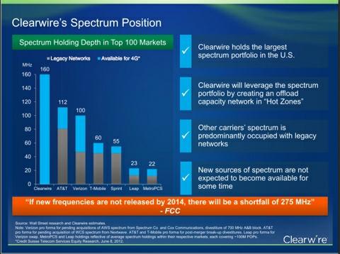 Clearwire Spectrum 2012