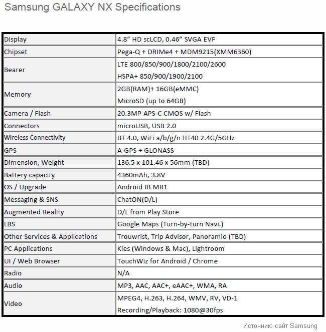 Samsung GALAXY NX спецификация