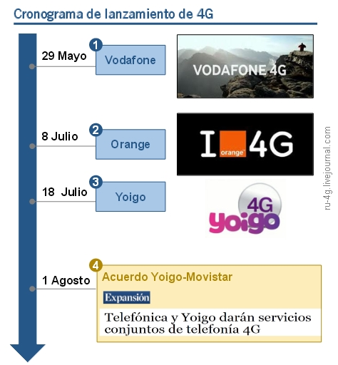Yoigo and Telefonika contract