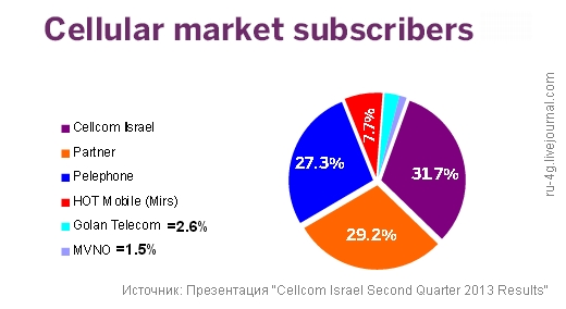 Cellcom Israel Second Quarter 2013 Results