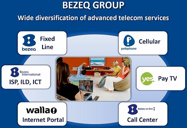BEZEQ Group