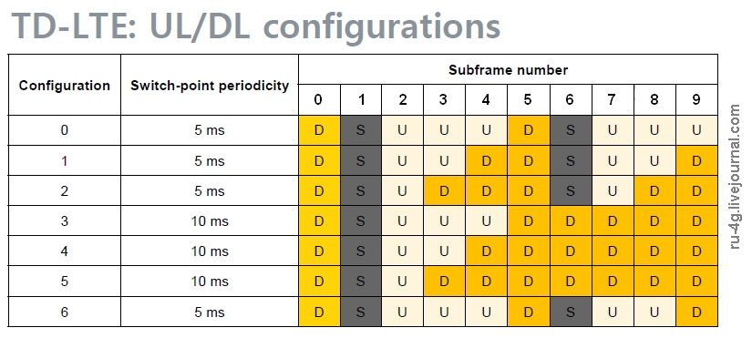 TD LTE Uplink Downlink Configurations