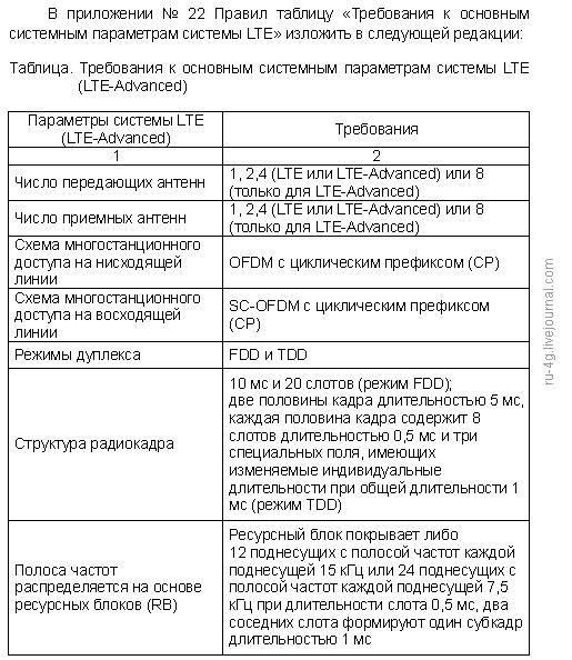 Требования к основным системным параметрам системы LTE и LTE Advanced