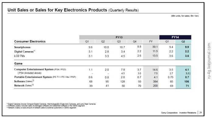Sony Q3 2014 Sales Smartphones