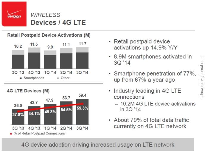 Verizon Wireless 3Q 2014