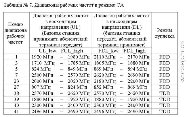 Диапазоны рабочих частот в режиме агрегации частот Приказ 333 от 30 октября 2014 г