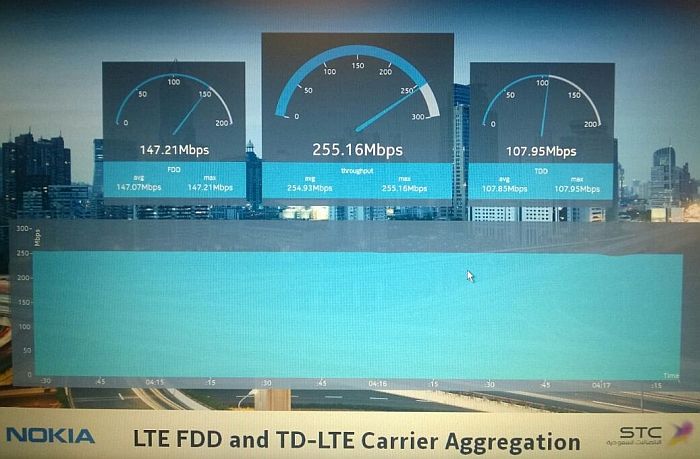 STC and Nokia Networks Test TDD FDD Carrier Aggregation