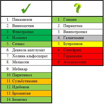 Ноотропы схема приема