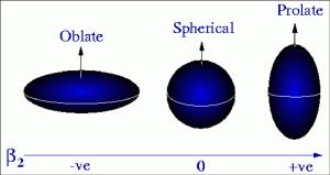 Spheroid examples