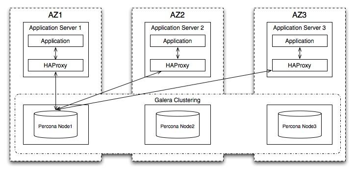 DNSaaS application MySQL HA solution with Percona XtraDB Cluster