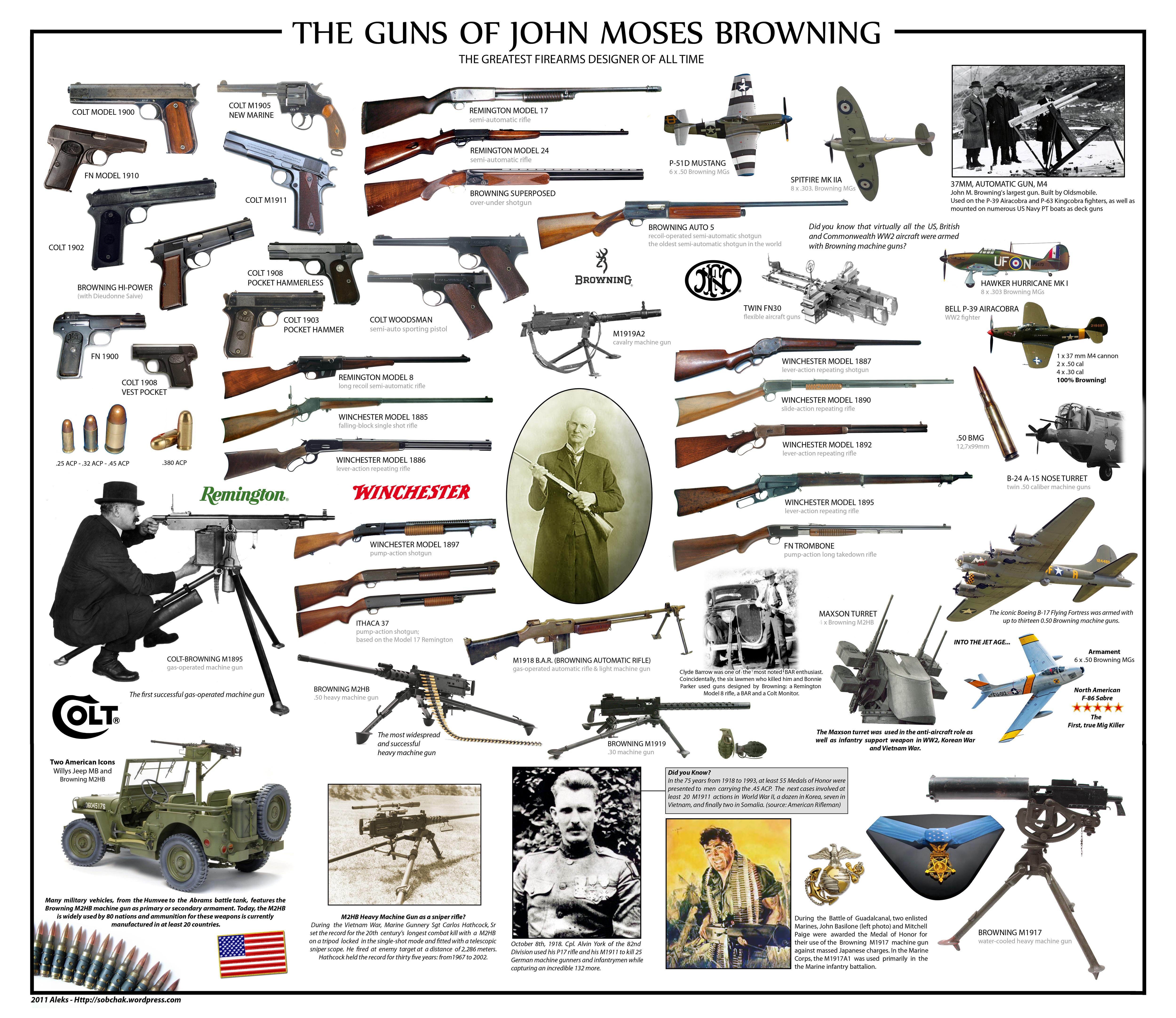 guns-of-john-browning