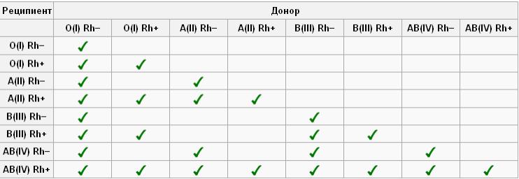 Совместимость гпуппы крови 1 и 4 в сексе