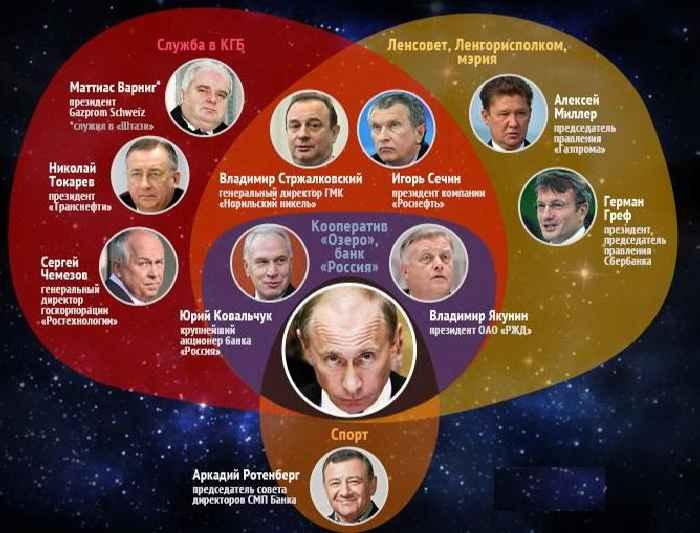 Друзья Путина