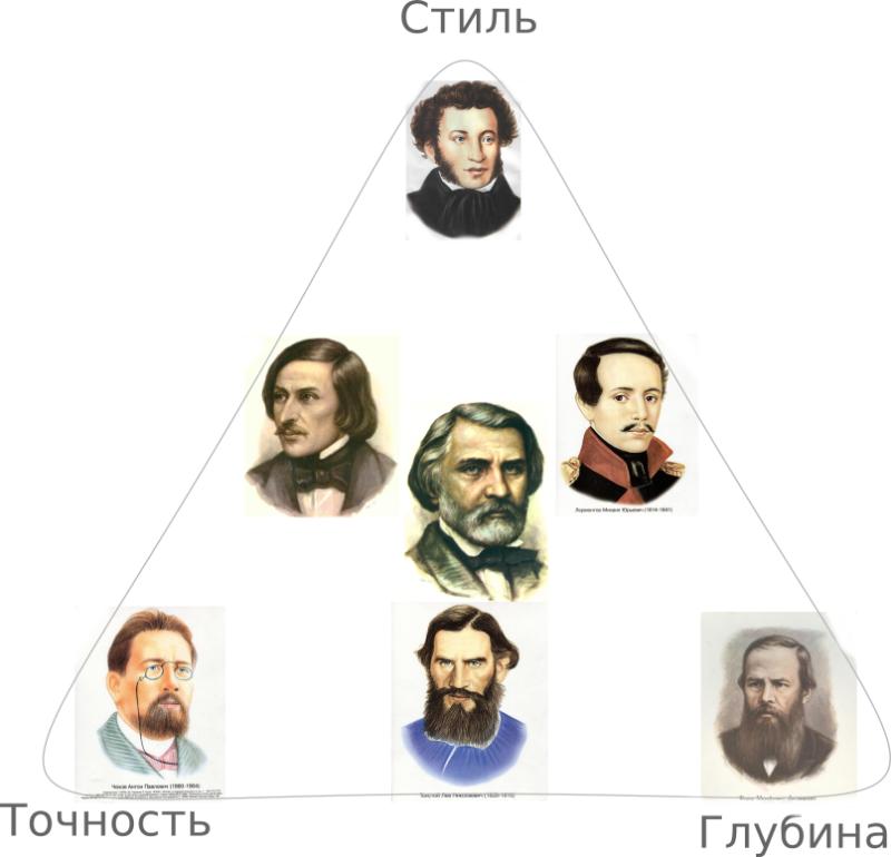Александр Сергеевич Пушкин. Икона стиля.