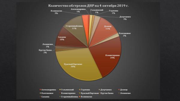 Статистика войны на Донбассе