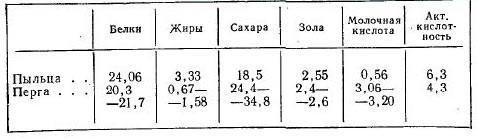 Виноградов, Зайцев - Пчела и здоровье человека2