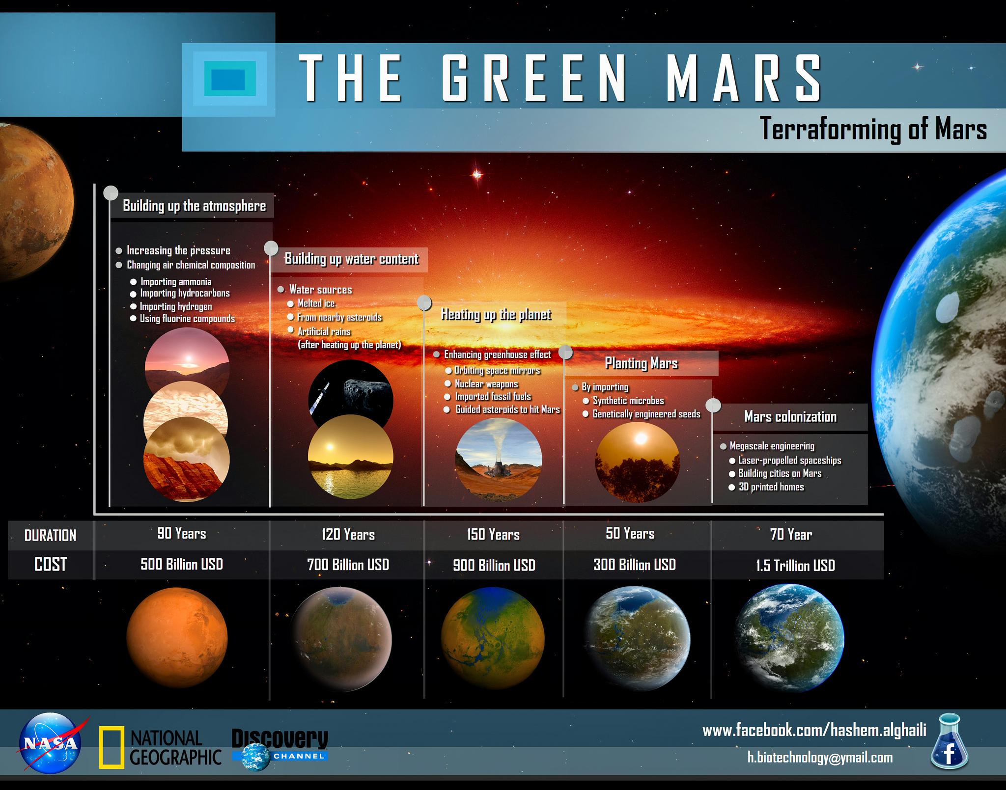 терраформинг Марса