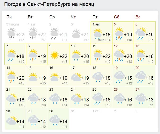 кого можно погода в санкт-петербурге на неделю пушкин размер чертеже указывается