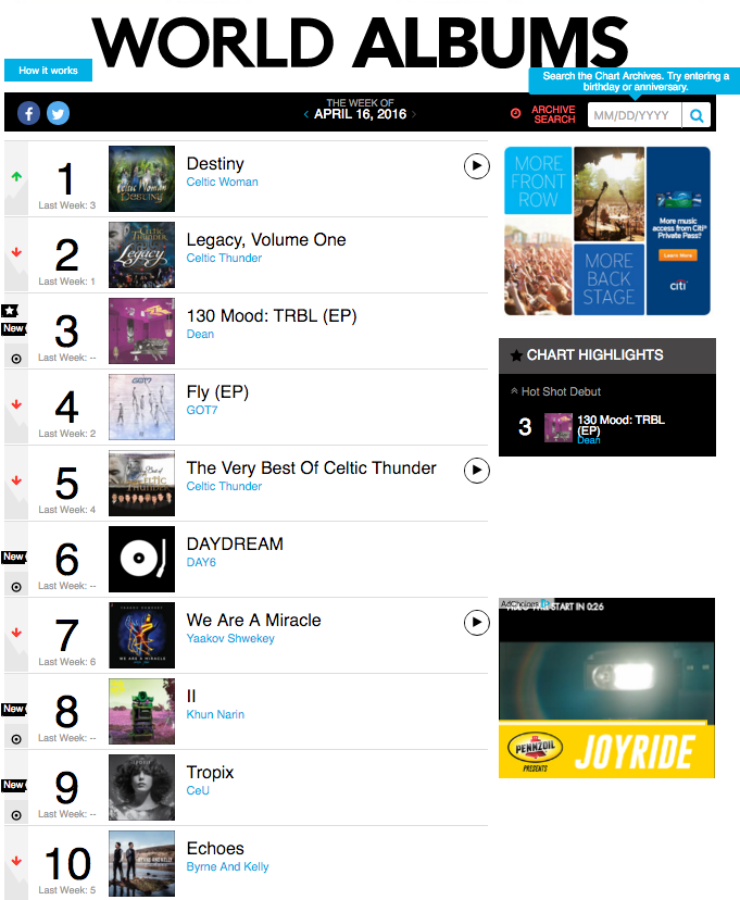 GOT7 and DAY6 Represent JYP on Billboard's World Albums