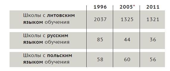 обучение на русском языке в литве
