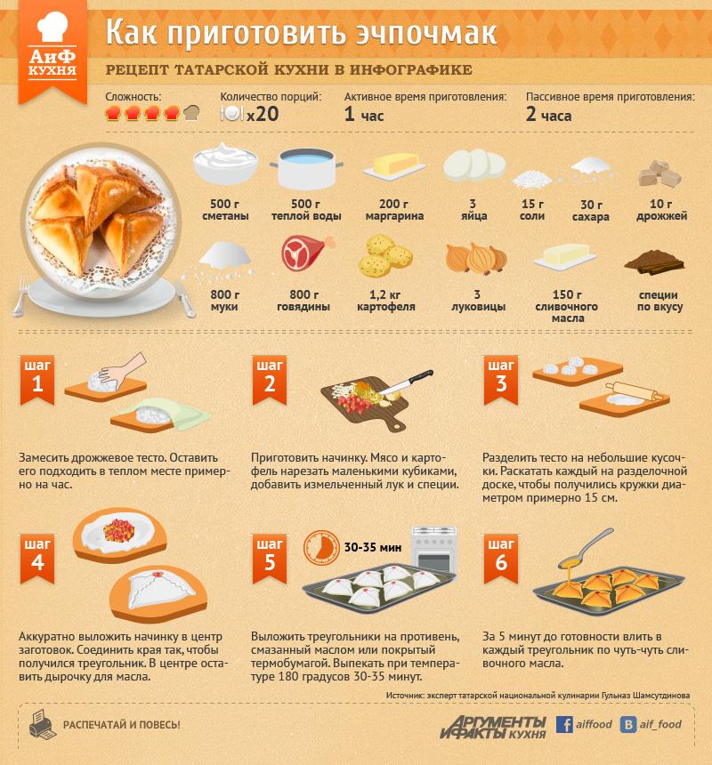 Рецепты на татарском языке с переводом