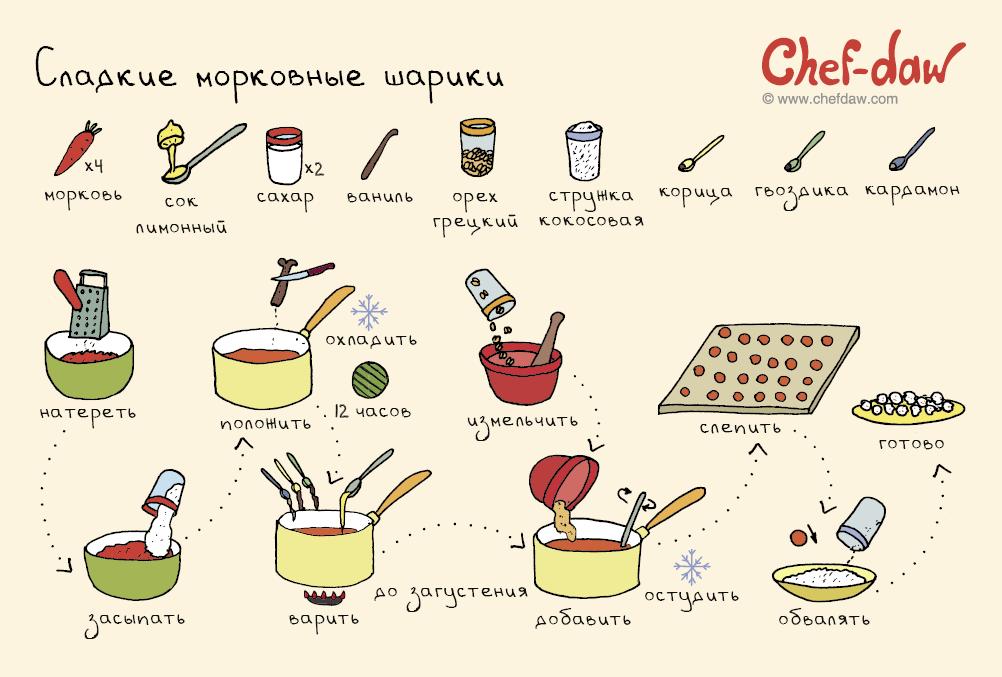 Конфеты в домашних условиях рецепты для начинающих