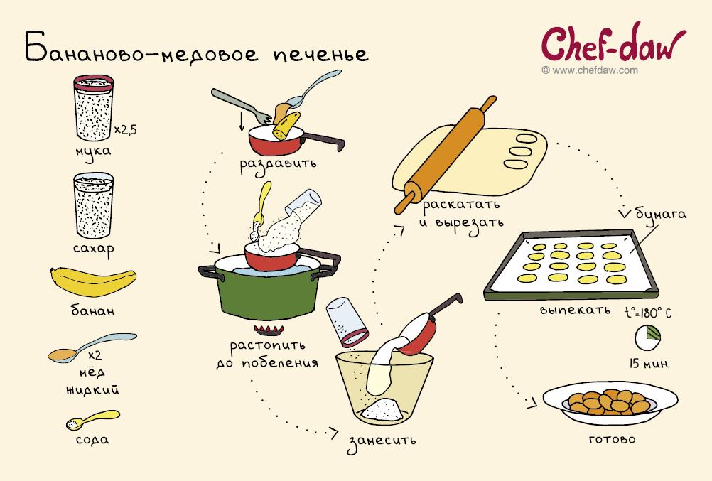 Рецепт как готовить легкие