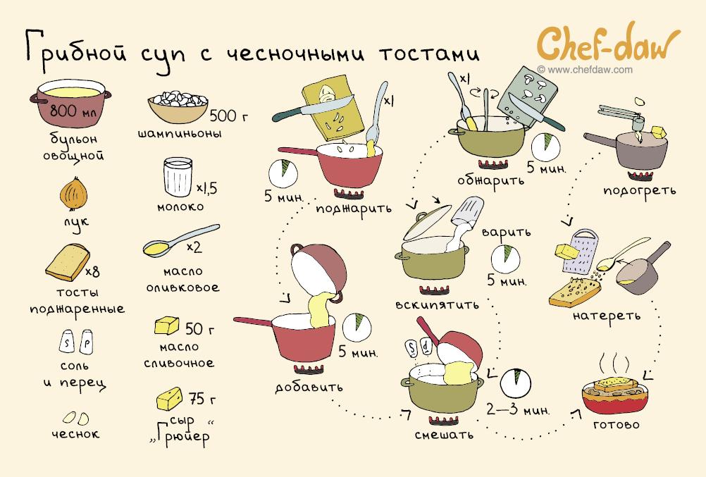 Простые рецепты пошагово