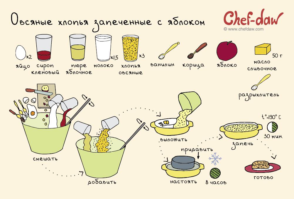 рецепт торта легкого по приготовлению
