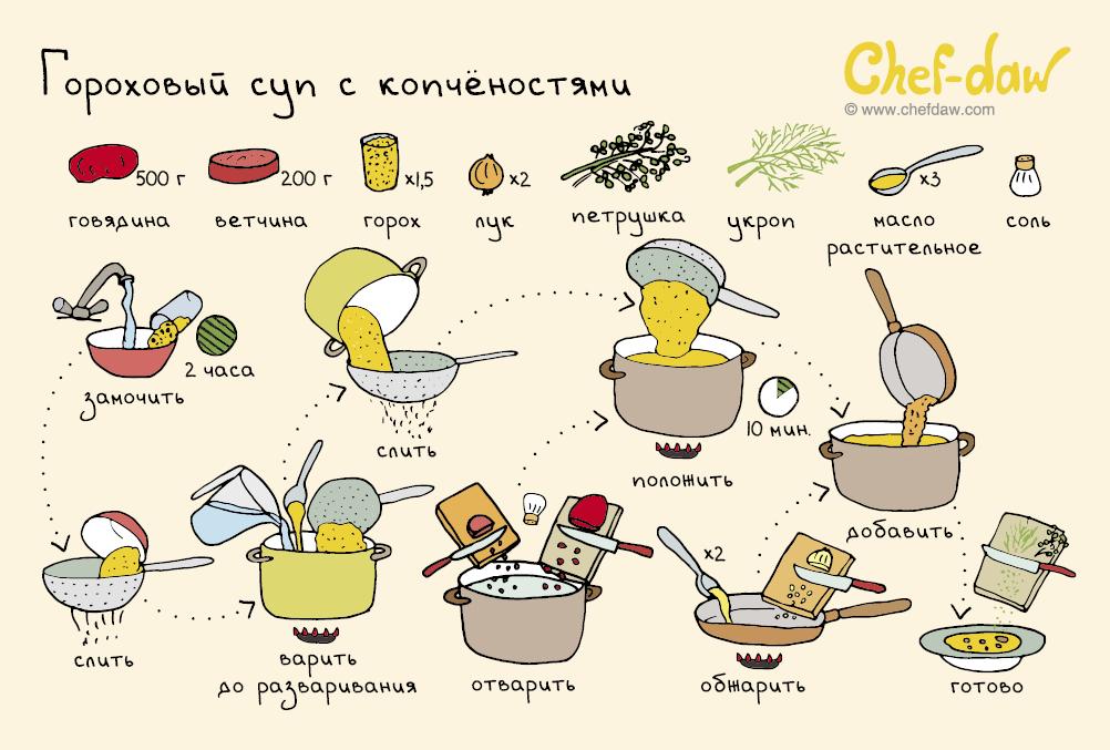 Горох рецепт пошагово